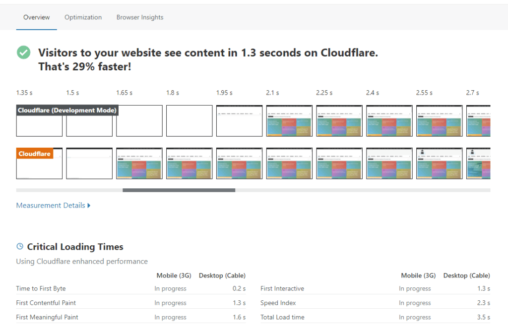 Cloudflare Speed Overview